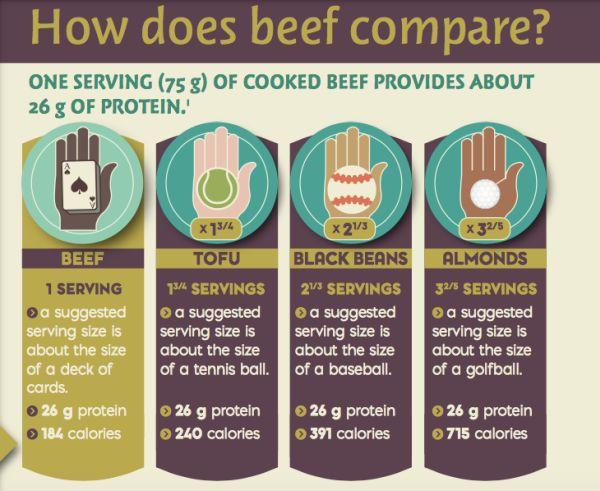 Beef comparison charet